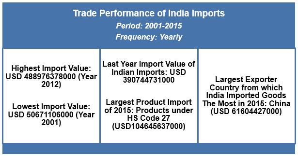Export Genius: India Import Data 2015 from Indian Customs