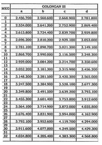 Daftar Gaji Pokok PNS 2017 Golongan III