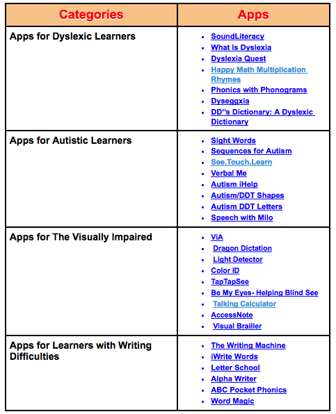 Updated Chart of The Best iPad Apps for Learners with