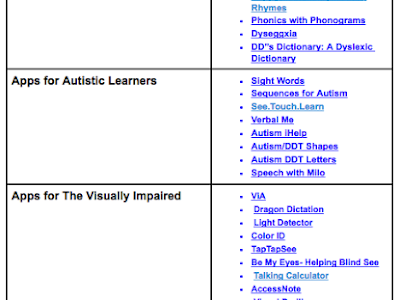 Updated Chart of The Best iPad Apps for Learners with Special Needs