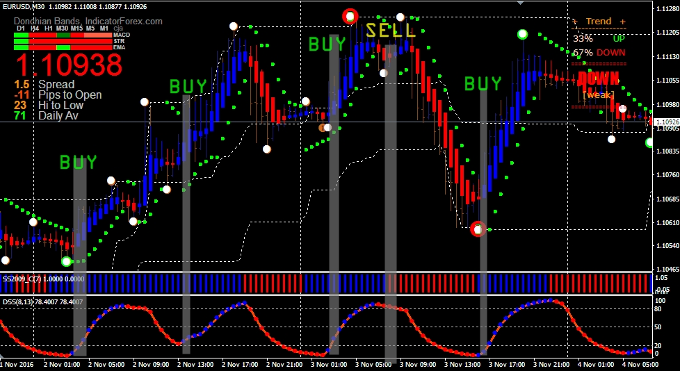 Forex scalping no indicators