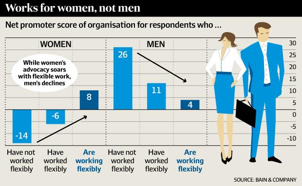 Arrangements for men