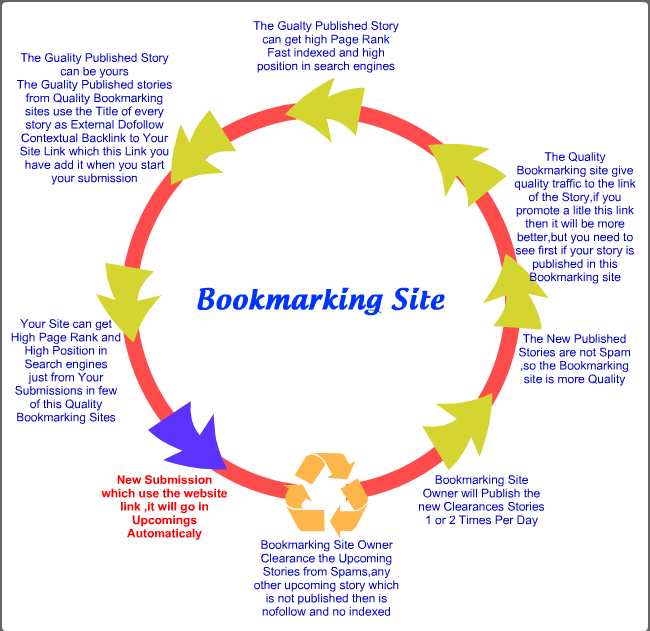 Tips Meningkatkan Traffic Blogspot Menggunakan Social Bookmark