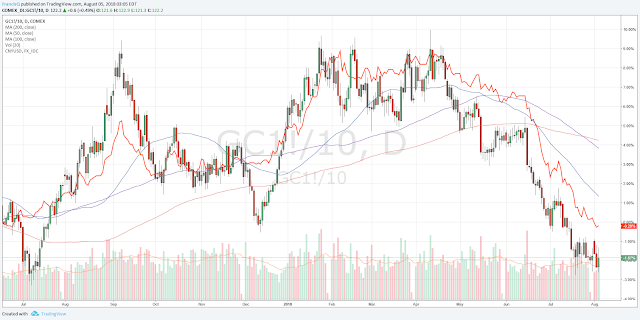 Gold (candle chart) Vs Chinese Yuan (orange line curve)