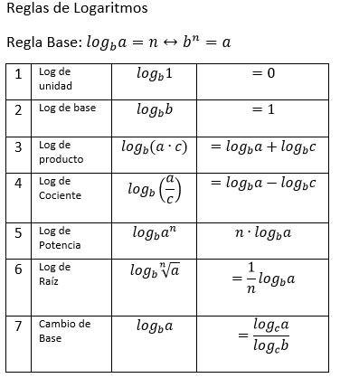 Recursos Matemáticos: Reglas o Propiedades de Logarítmos - 2do ...