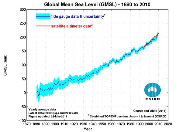 global warming and sea level rise pdf