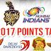 IPL 2017: जानिए 35 मैचों के बाद पॉइंट्स टेबल में कौन सी टीम है कहां / Know where the team is in the points table after 35 matches
