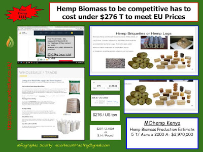 MoHemp Kenya Hemp Pellet Biomass Price Comparison