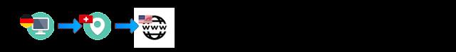 Normale VPN Verbindung