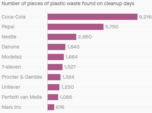 https://qz.com/1419211/the-worlds-worst-plastic-polluters-ranked/