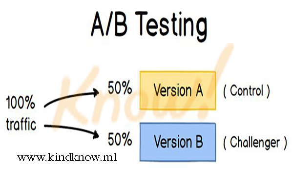How to Create a Strong A&B Testing Strategy
