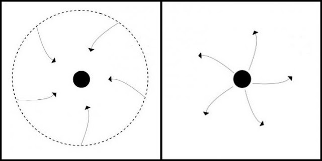 A black hole (on the left) and a naked singularity (on the right). The dashed line represents the event horizon of the black hole, which is absent in the case of a naked singularity, and the arrows represent the direction in which light rays travel. In the case of the black hole, because of the presence of an event horizon, all light rays inside it necessarily end up at the singularity. However, light rays may escape from the vicinity of a naked singularity to a far away observer rendering it visible. Credit: Sudip Bhattacharyya, Pankaj Joshi