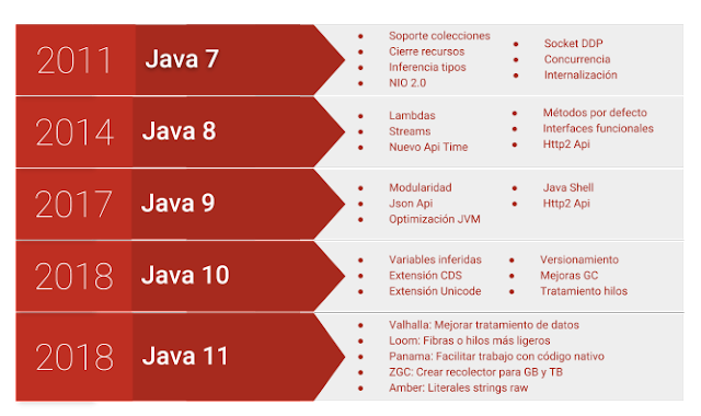 Evolución versiones Java