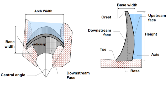 Components of a Typical Arch Dam