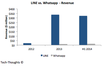 LINE vs. Whatsapp - Revenue