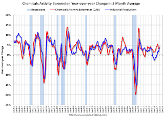 Chemical Activity Barometer Increased in January