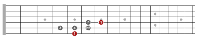 pentatonic scale guitar pdf