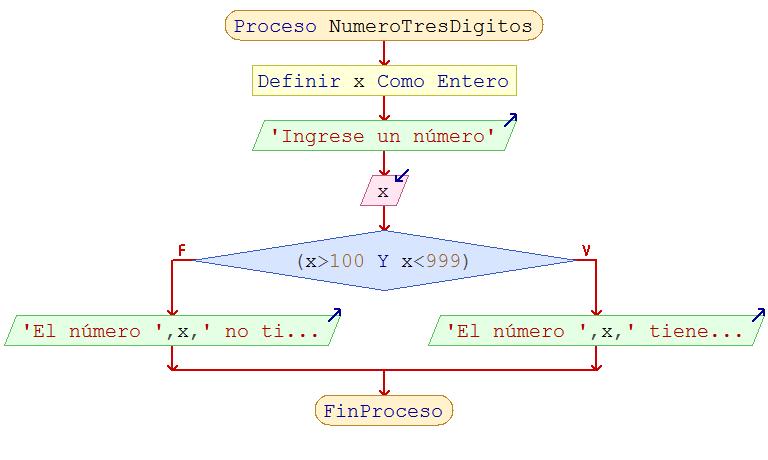 13 algoritmos ejercicios estructuras selectivas pseint diagrama de flujo ccuart Image collections