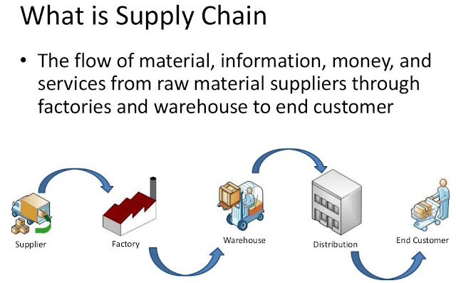 The supply chain in dropshipping business