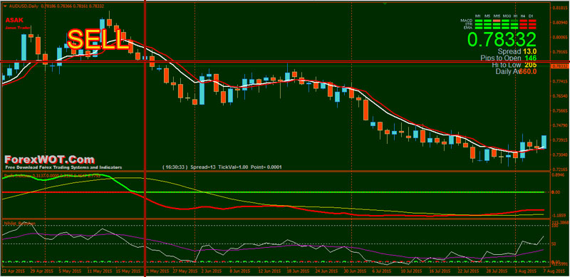 Forex-Nihilist-Rowshan-SELL