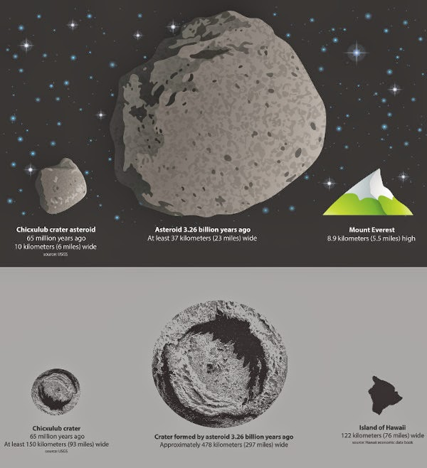 Asteroid Terbesar Hantam Bumi