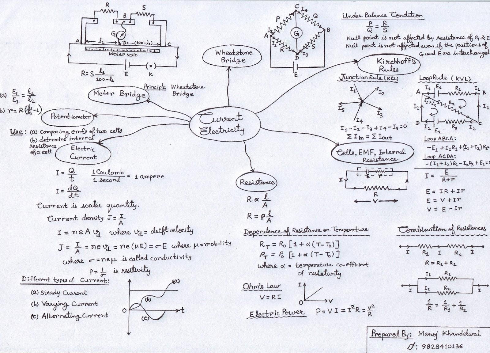 Shri Laxmi Nidhi Institute Physics Mind Maps