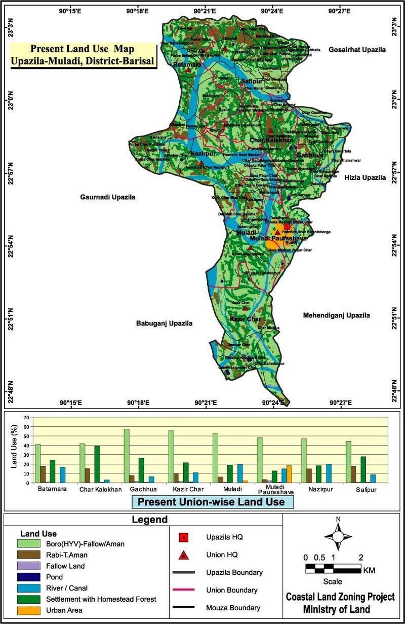 Muladi Upazila Land Use Mouza Map Barisal District Bangladesh