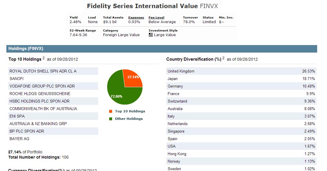 100+ Fidelity Stock Symbol – yasminroohi