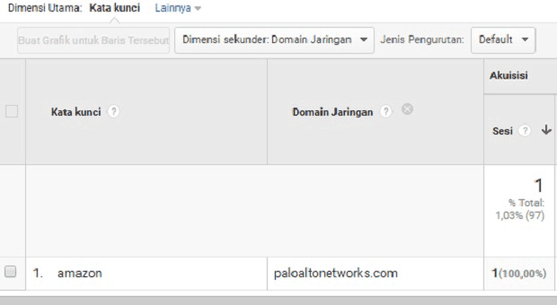 Cara Menghapus Trafik Spam Amazon Keyword di Laporan Google Analytics