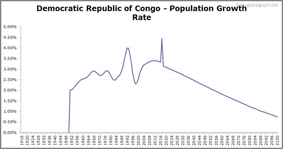 Democratic Republic of Congo  Population Growth Rate