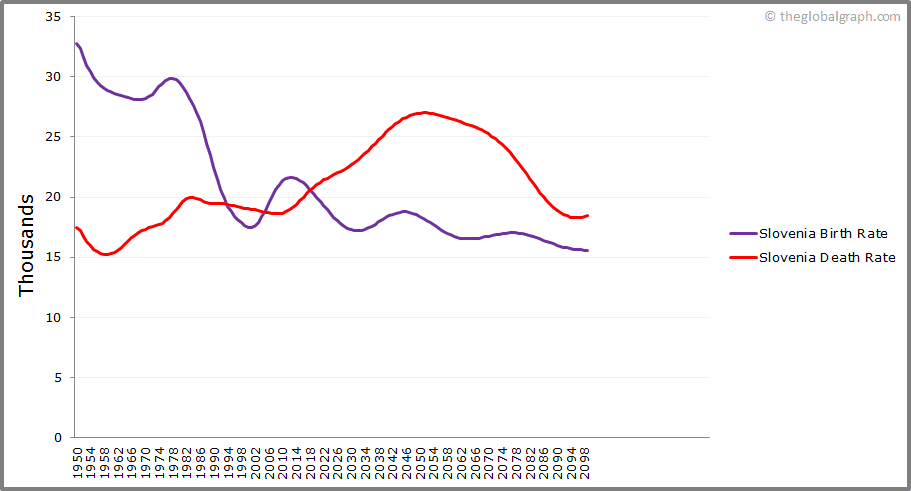 Slovenia  Birth and Death Rate