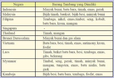 Tabel Tambang Negera ASEAN