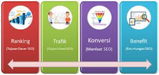 Manfaat SEO Bagi Bisnis Online