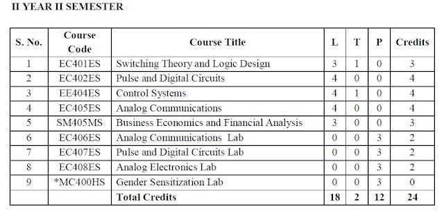 JNTUH B TECH R16 2-2 ECE SYLLABUS PDF | JNTU STUDY MATERIAL