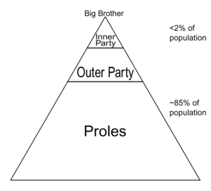 The dignity of the members of the outer party in 1984 by george orwell