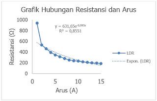 Gambar 1. Pengaruh Resistansi Sensor LDR Terhadapa Perubanan Arus LED dengan pendekatan Logaritmik