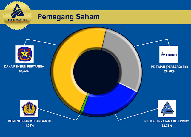 7 - Program IN4LINK TM POWER LINK Persembahan Dari Tugu Mandiri