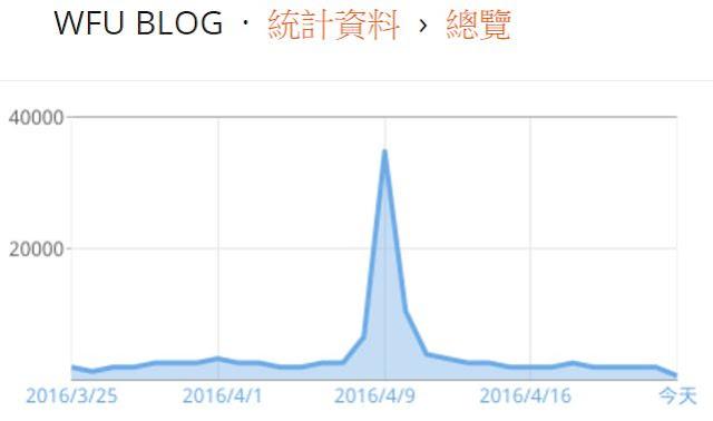 wfu-blog-traffic-explode-Blogger 只要做到這幾件事, 就能輕鬆加強 SEO 搜尋排名