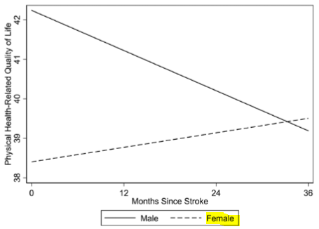図:脳卒中の身体的健康感と性別
