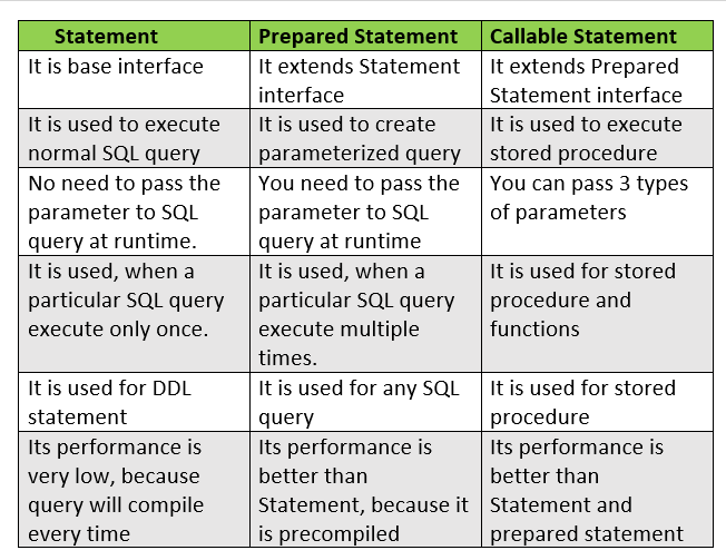 Statement vs PreparedStatement vs CallableStatement in java