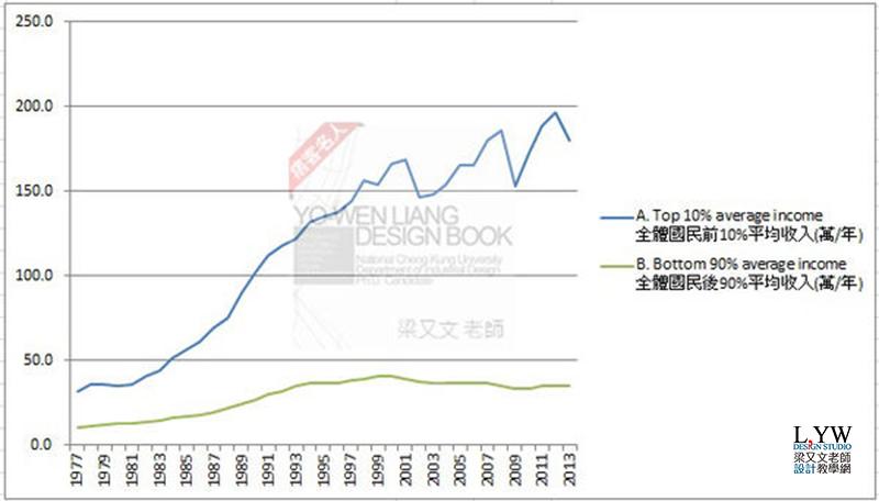台灣平均收入與世界國家平均薪資收入趨勢: 從1977-2016年 World Top Incomes 計算方式與算法教學說明 (成長率,年齡,經常性薪資,定義,貧富差距,average income Taiwan,US,Japan,Korea)6