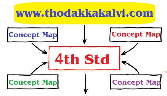 thodkalvi-collections: Term-1 => 4th Std Tamil Concept Map on inquiry based learning concept map, programming concept map, information literacy concept map, walmart concept map, flipped classroom concept map, bubbl.us concept map, pinterest concept map, sun concept map, tumblr concept map, blank concept map, autonomy concept map, us constitution concept map, home concept map, digital citizenship concept map, operating system concept map, connectivism concept map, disney concept map, amazon concept map, formative assessment concept map, research concept map,