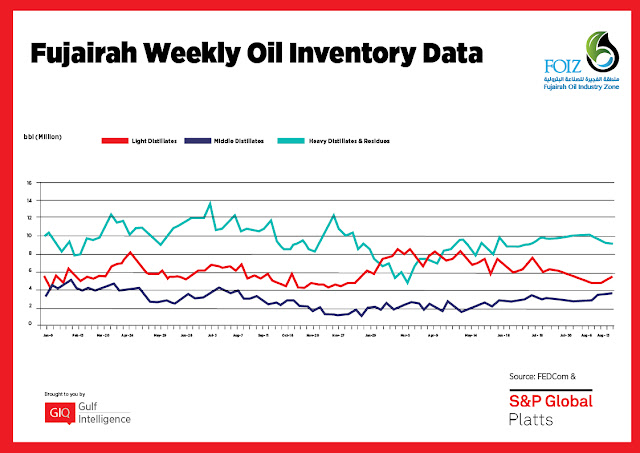 Chart Attribute: Fujairah Weekly Oil Inventory Data (Jan 9, 2017 - Aug 20, 2018) / Source: The Gulf Intelligence