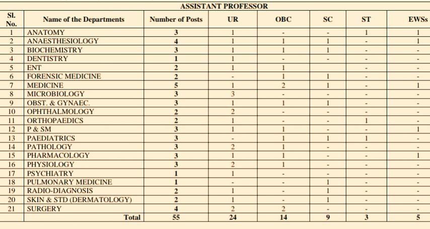 75 Assistant Professor/Professor & LDC Job Vacancies In