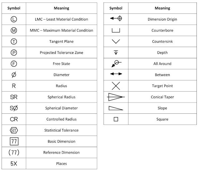 GD and T symbols