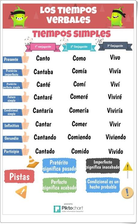 """""""Los tiempos verbales: Tiempos Simples"""" (Infografía de Lengua Española de Primaria)"""