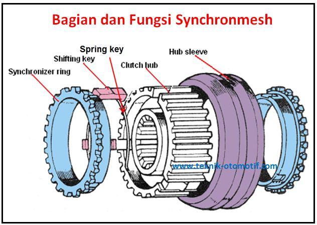 bagian dan fungsi synchronmesh pada transmisi teknik otomotif com rh teknik otomotif com Komponen Transmisi Transmisi Tegangan Tinggi