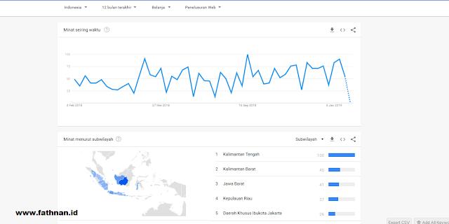 Grafik riset produk Google Trends