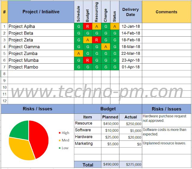 Program Status Report