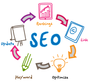 What to Look for in a SEO(search engine optimization) Company in Ahmedabad?